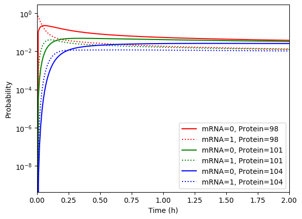 ../../_images/mrna-and-protein-using-several-methods-probability-distribution-simulation.png
