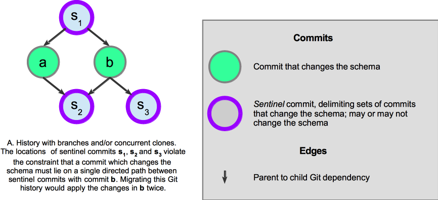 Sentinel commits in a schema repo commit history that cannot be migrated.